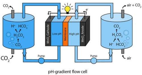 Створена батарея, яка виробляє електрику за допомогою повітря і вуглекислого газу