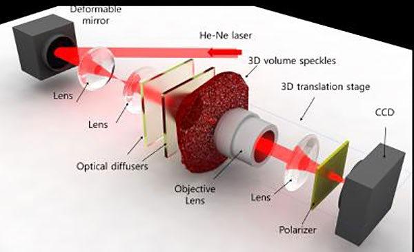 Розроблено технологію, яка дозволить створити великі і високоякісні голографічні дисплеї