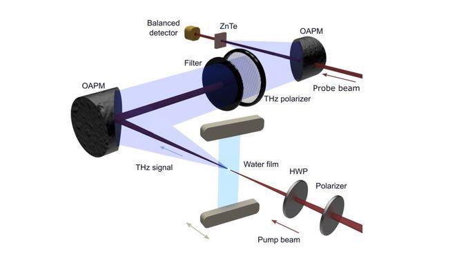 Вчені перетворили воду в джерело терагерцового випромінювання