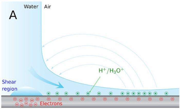Вчені навчилися створювати кільця стабільної плазми в умовах відкритого повітря