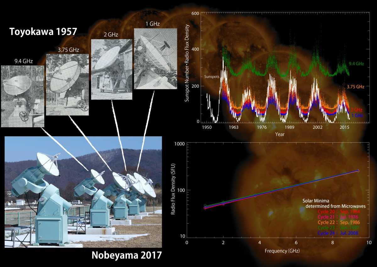 Астрономи помітили дивну сталість сонячних мінімумів