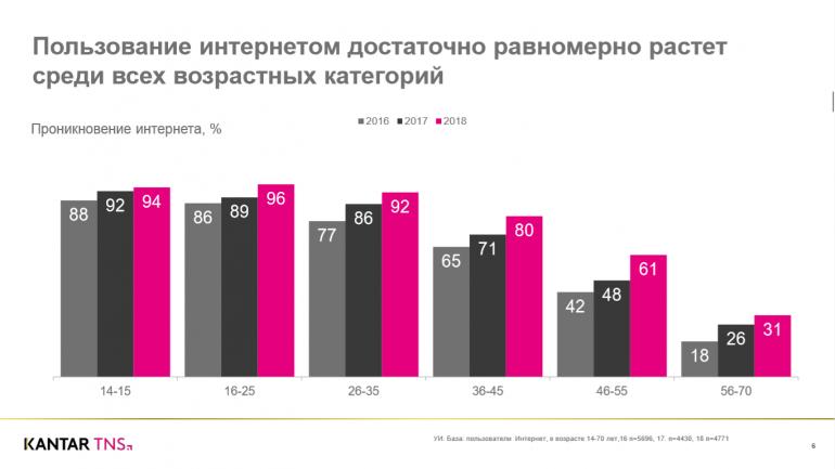 Kantar TNS представила дослідження інтернет-аудиторії України