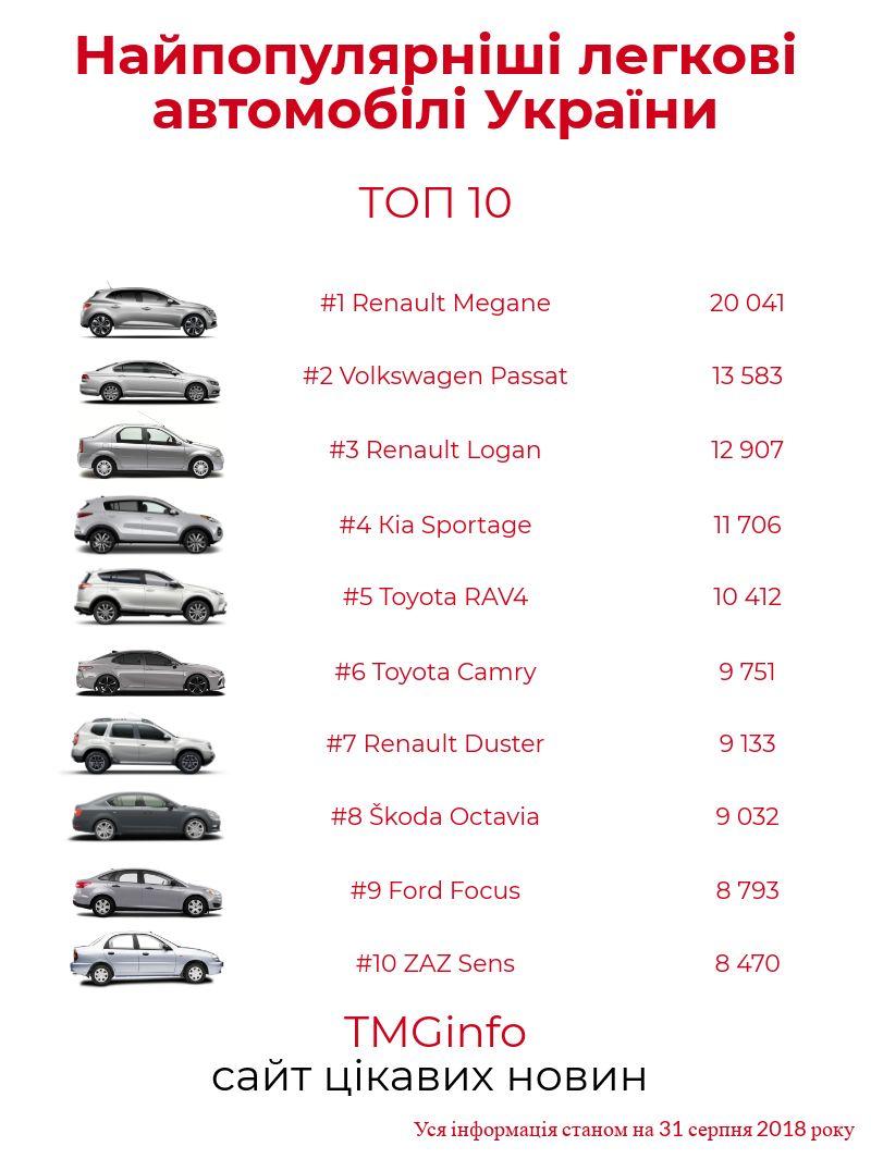 Найпопулярніші автомобілі України
