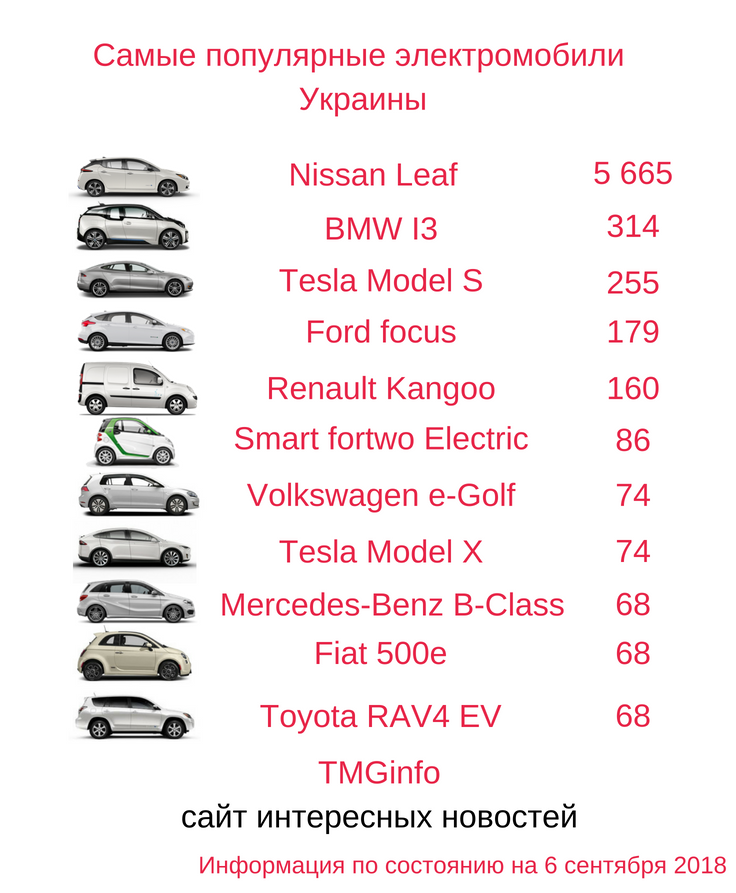 Самые популярные электромобили Украины