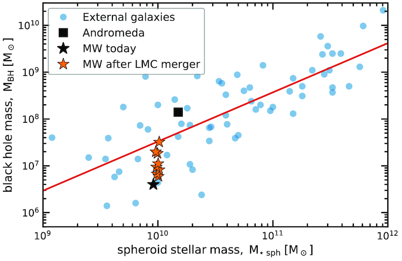 Велика Магелланова хмара може викинути Сонячну систему з Чумацького Шляху