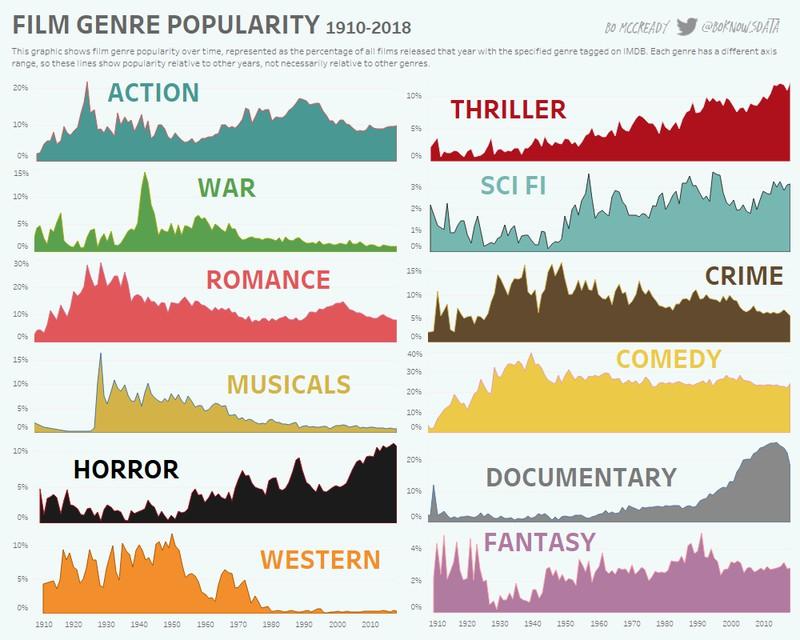 графік жанрових переваг