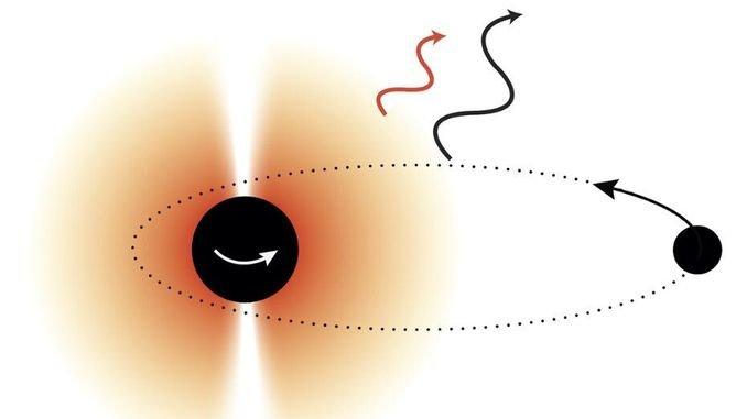 Чорні діри допоможуть виявити нові частинки