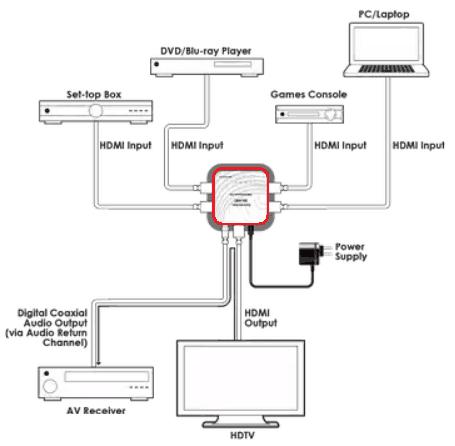 Що таке HDMI ARC на Смарт ТВ, і як ним користуватися